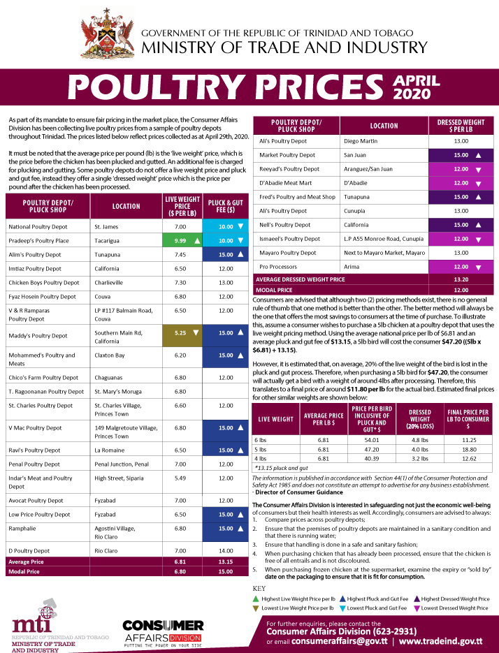 Poultry Prices April 2020